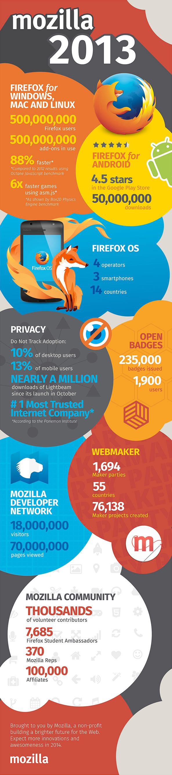 Infographie Mozilla Firefox 2013 - Bilan de l'activité de Firefox