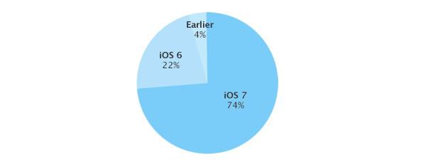 Statistiques iOs 7