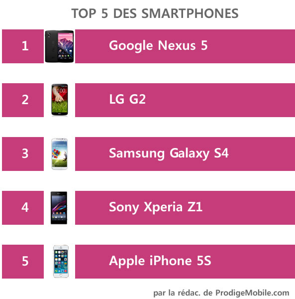Top 5 smartphone par la rédaction de ProdigeMobile