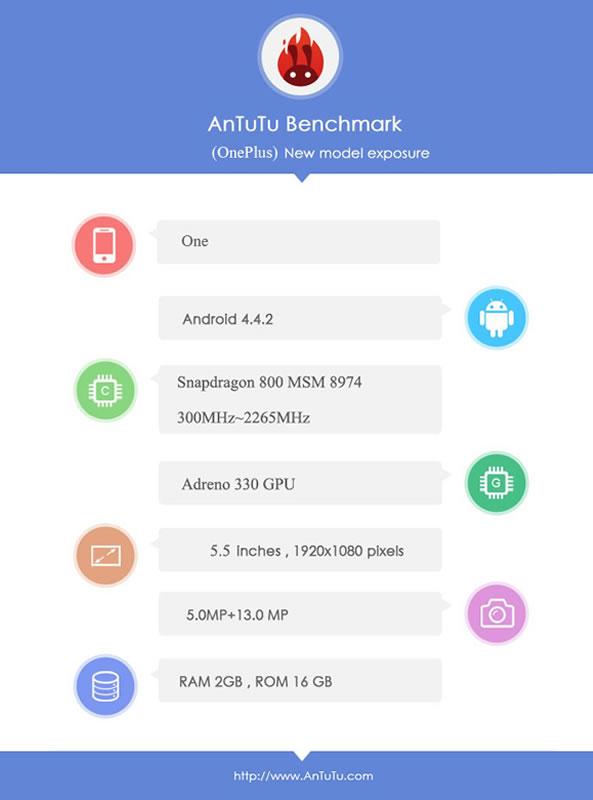 Caractéristiques techniques du OnePlus One