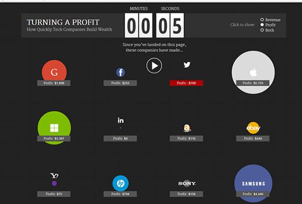 Les profits des sociétés High Tech chaque seconde