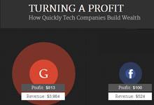 Les profits des grandes sociétés informatiques en temps réel.