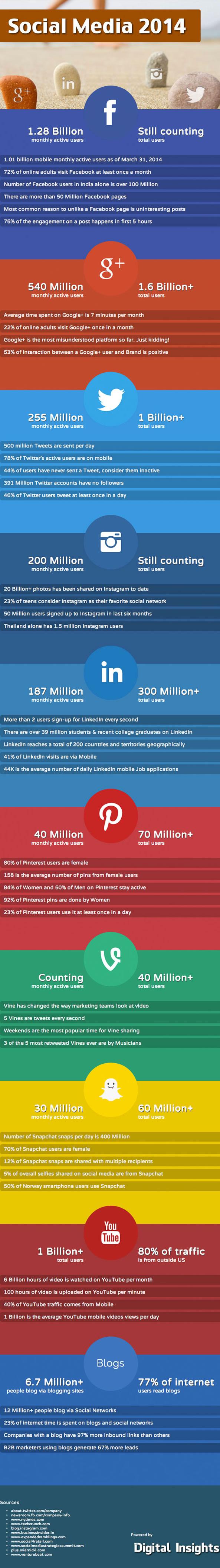 Chiffres clés sur les réseaux sociaux