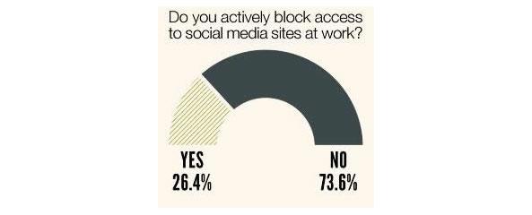 Entreprises bloquent l'accès aux réseaux sociaux