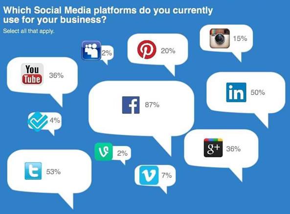 Facebook et les micro entreprises