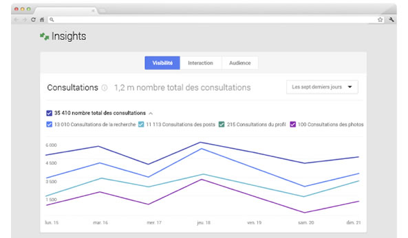 Outils statistiques Google Insights