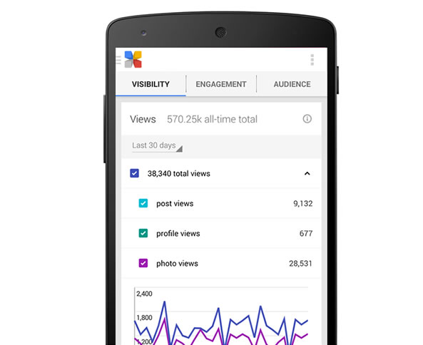 Google Insights sur mobile avec Google My Business