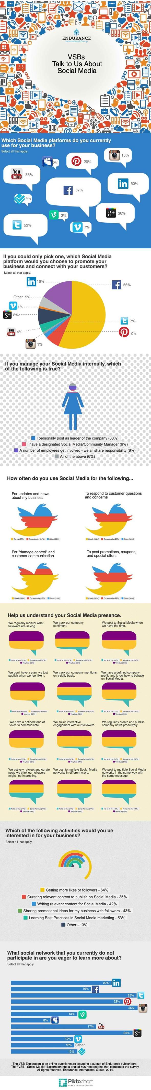 infographie - Réseaux sociaux et TPE