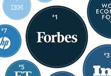 Le top 10 des marques les plus influentes sur LinkedIn
