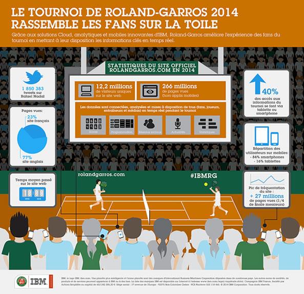 Roland Garros 2014 - Infographie site web