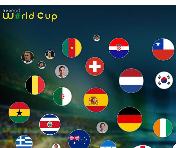 Second World Cup - Equipes et joueurs sur Twitter