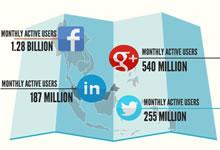 Infographie – Chiffres clés réseaux sociaux juin 2014