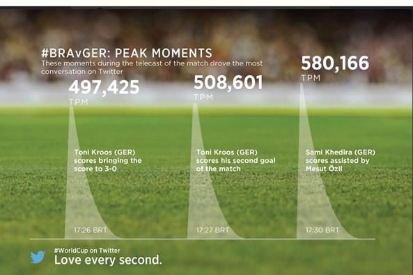 Tweets par minute lors du match Brésil Allemagne