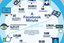 Que se passe t'il toutes les minutes sur Facebook ?