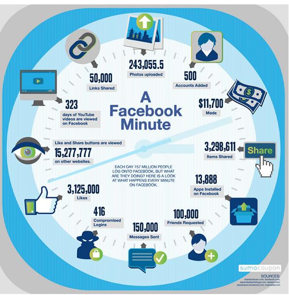 Une minute d'activité sur Facebook