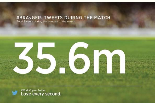 Match Brésil Allemagne nouveau record twitter