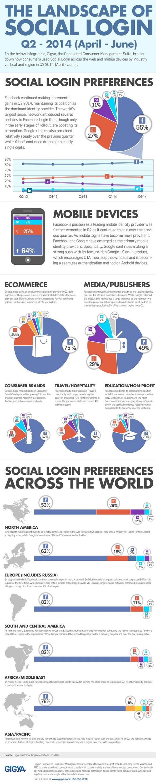 Infographie Social Login