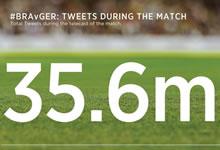 Le match Brésil-Allemagne établit un nouveau record su Twitter