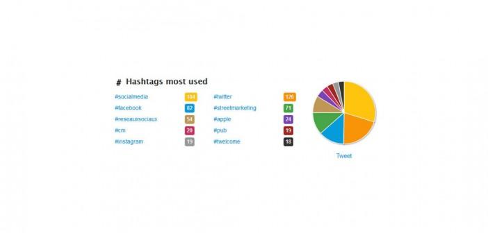 Twitonomy: outil pour analyser les statistiques de son compte Twitter