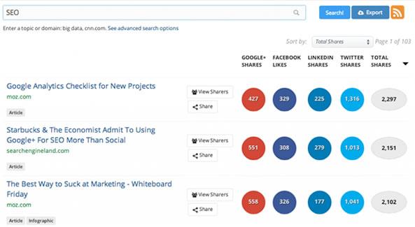 BuzzSumo identifie les contenus les plus partagés