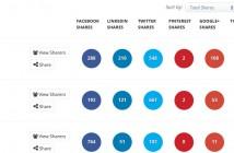 BuzzSumo identifie les contenus les plus partagés sur les réseaux sociaux