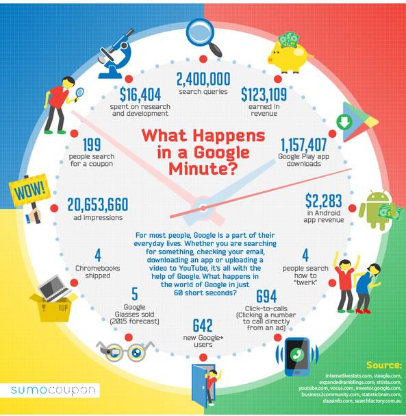 Infographie: activité sur Google toutes les minutes