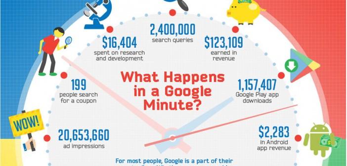 Que se passe t'il toutes les minutes sur Google ?