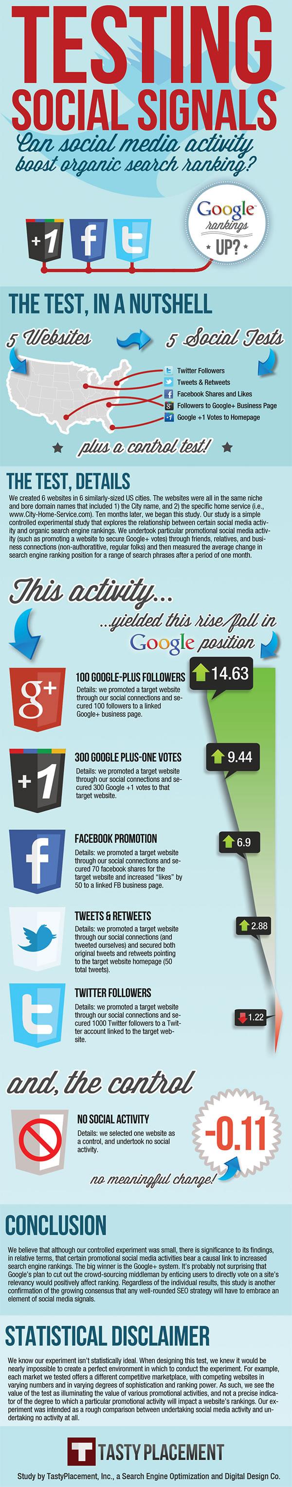 Infographie - Réseaux sociaux et référencement web