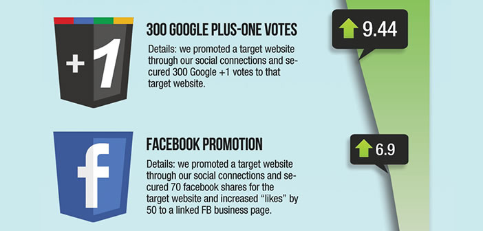 Réseaux sociaux et référencement web