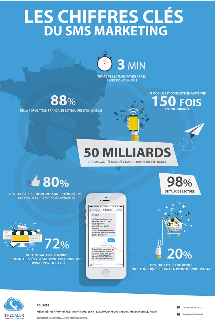 Infographie - SMS marketing en France