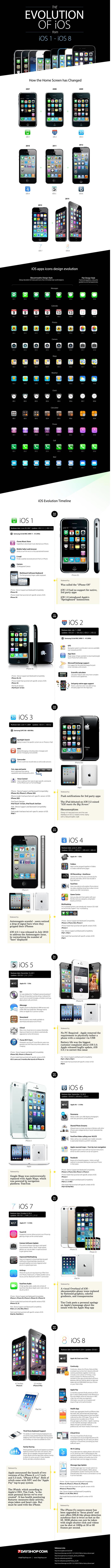 Infographie - Evolutions d'IOS depuis sa création en 2007