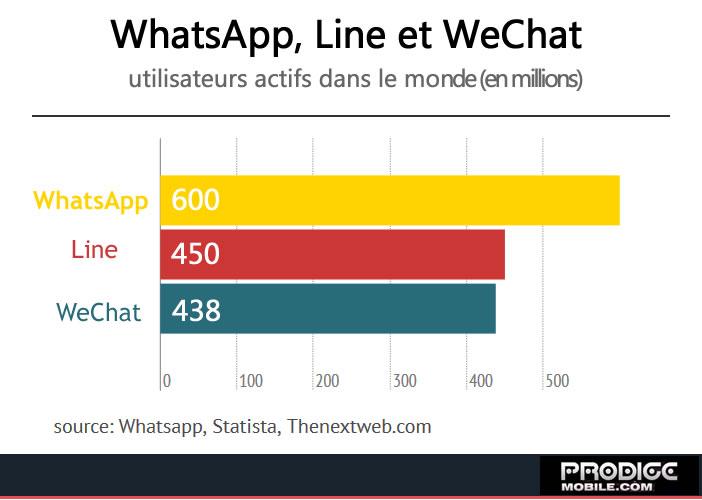 Top 3 des messagries instantanée dans le monde - Infographie