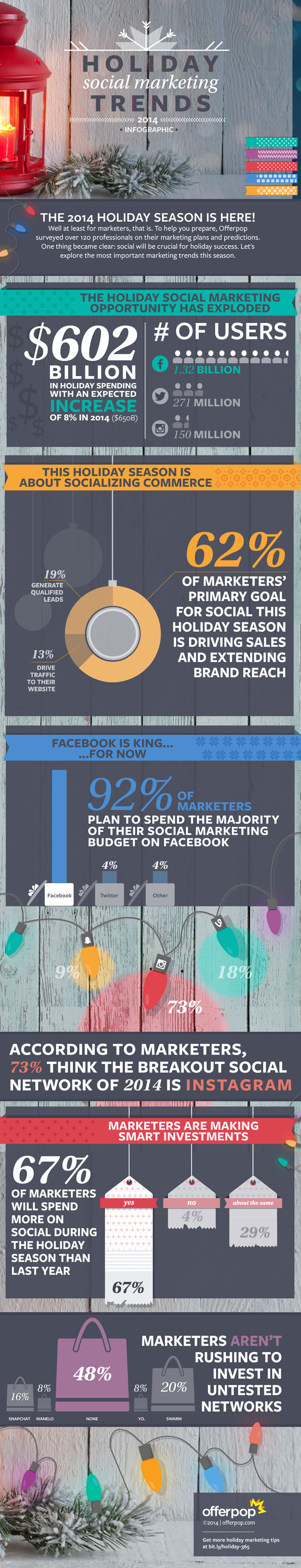 Infographie - Social media marketing pour Noël 2014