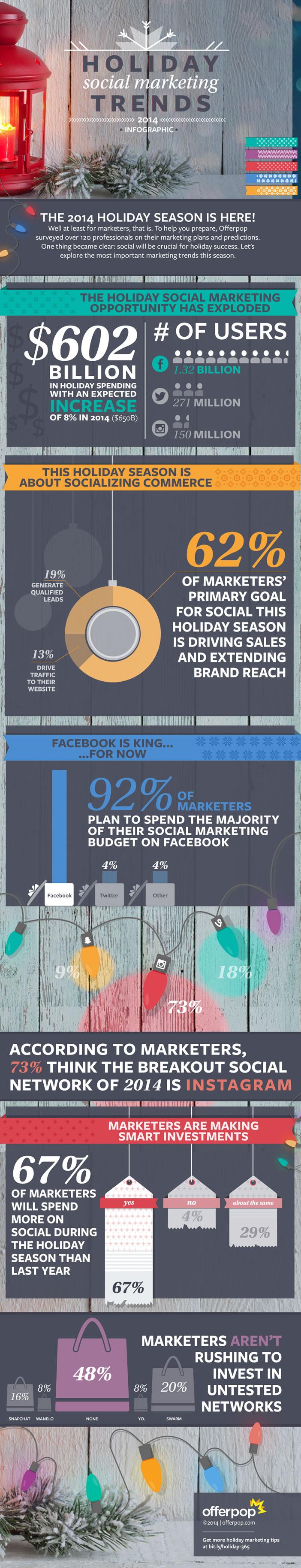 Infographie - Social media marketing pour Noël 2014