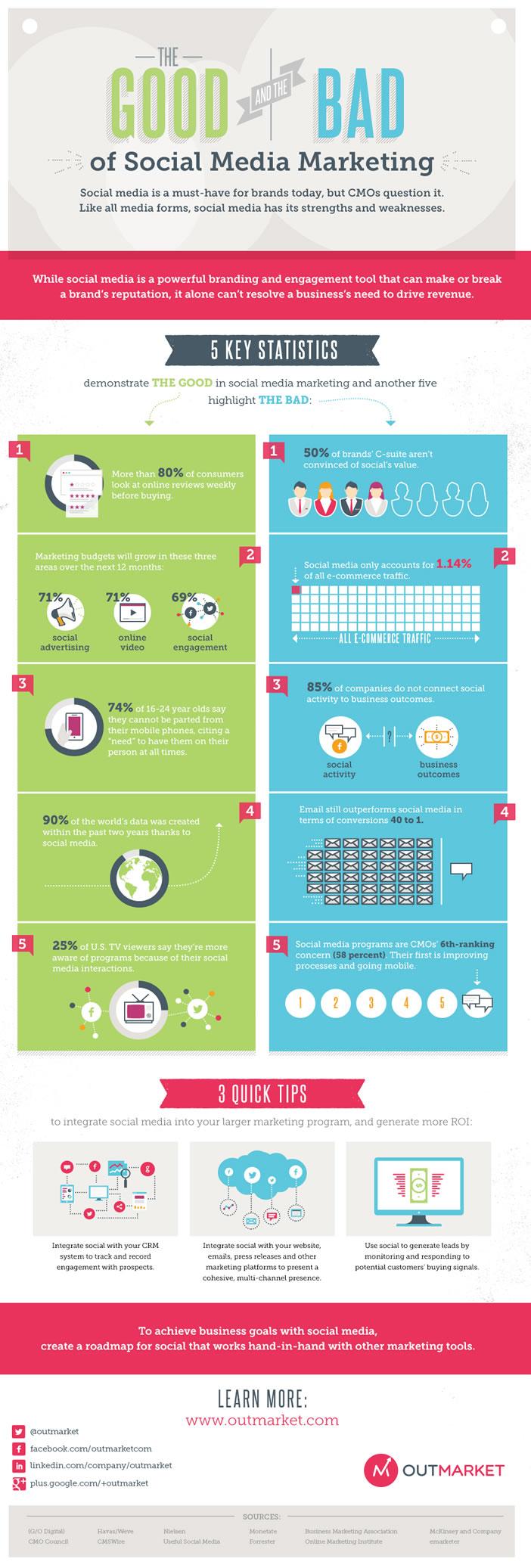 Infographie - Réseaux sociaux et stratégie marketing