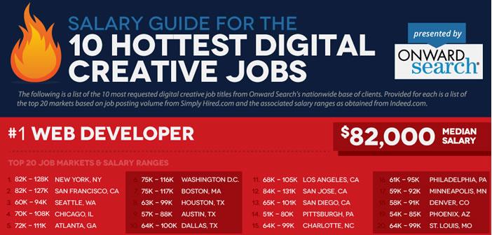 Rémunérations pour les emplois dans le digital