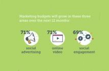 Pourquoi faut il intégrer les réseaux sociaux à sa stratégie marketing