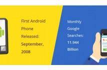 Google en chiffres [infographie]