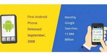 Chiffres clés sur Google