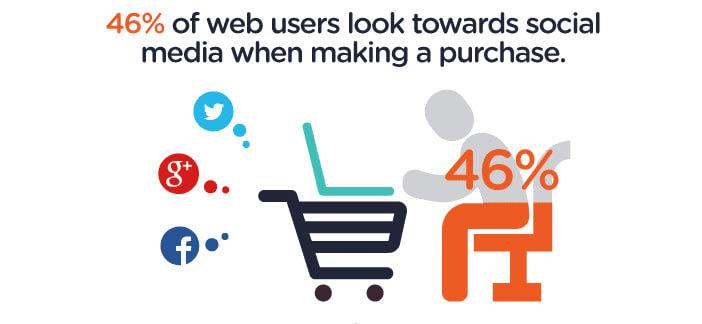 Les consommateurs sur les réseaux sociaux