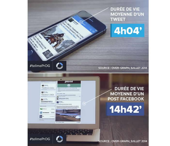 Facebook et Twitter: durée de vie des publications