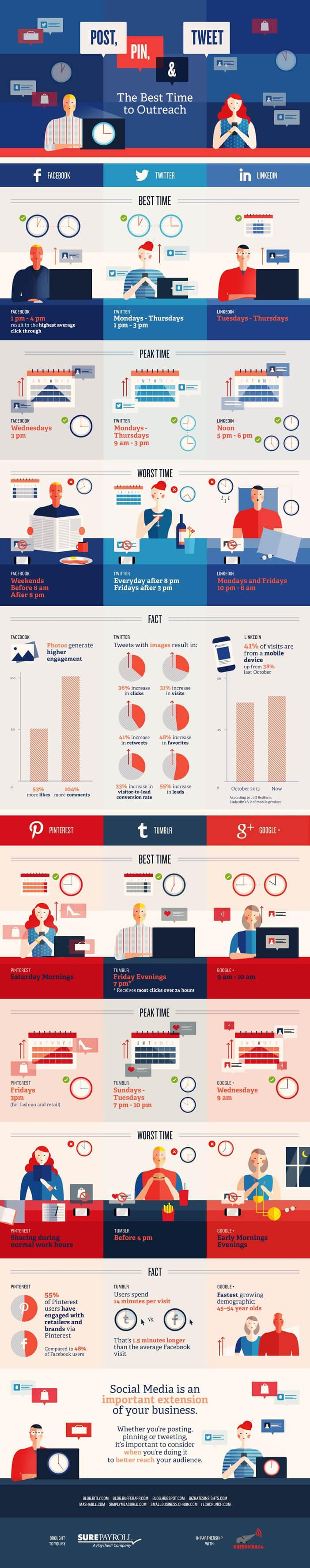 Infographie - Les meilleurs horaires pour publier sur les réseaux sociaux