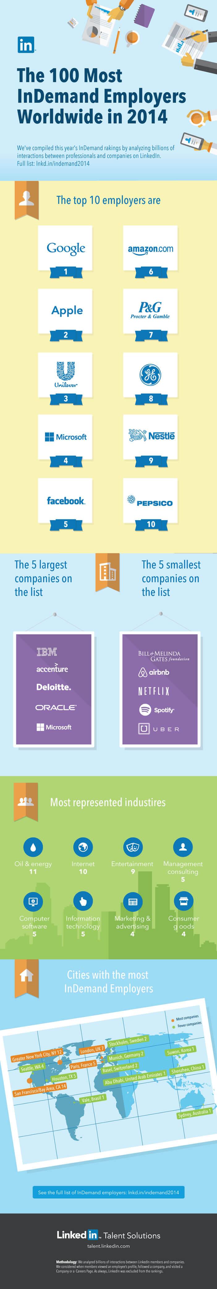 Les 100 entreprises les plus attractives dans le monde selon LinkedIn