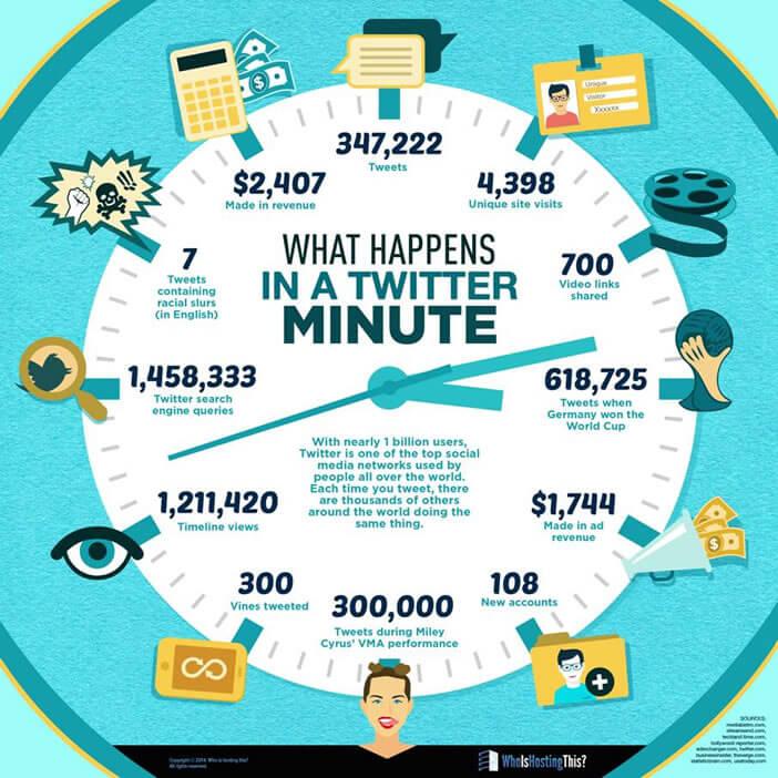 infographie: sur Twitter toutes les minutes