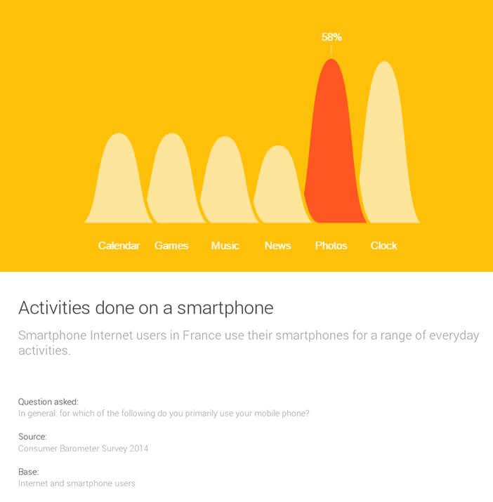 Usage du smartphone en France