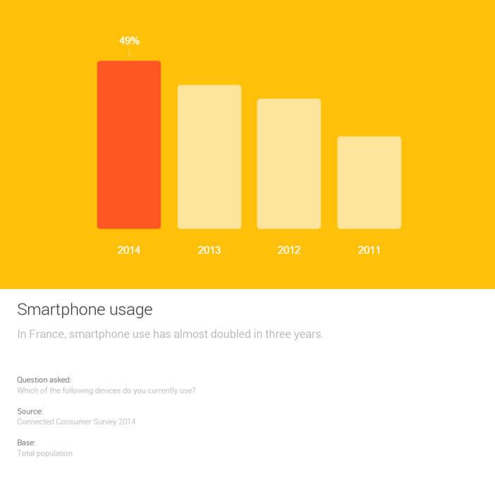 Taux d'équipement smartphone en France