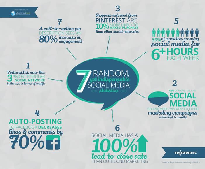Infographie - Statistiques surprenantes sur les réseaux sociaux
