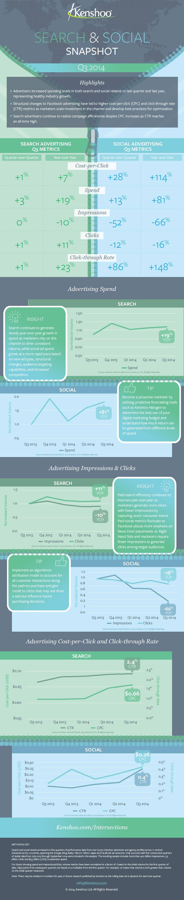 Infographie : Publicité en ligne, les dernières tendances