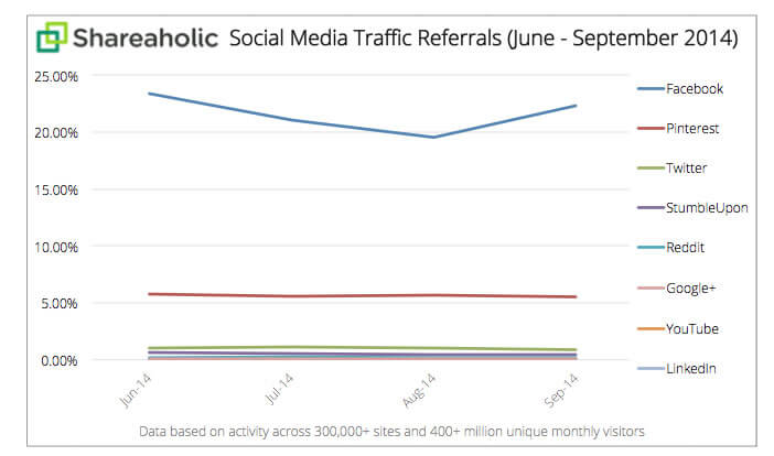 Facebook, source de trafic web