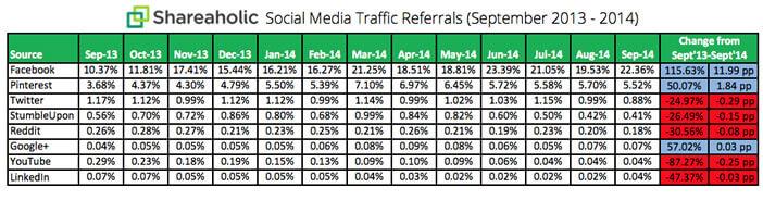 Réseaux sociaux et trafic web